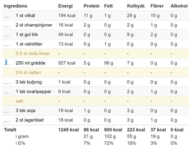 vegetarisk-kalpudding-lchf
